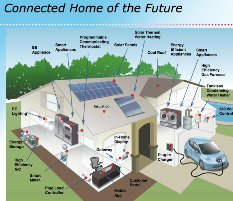 SmartGRID Energy + Brazil Security